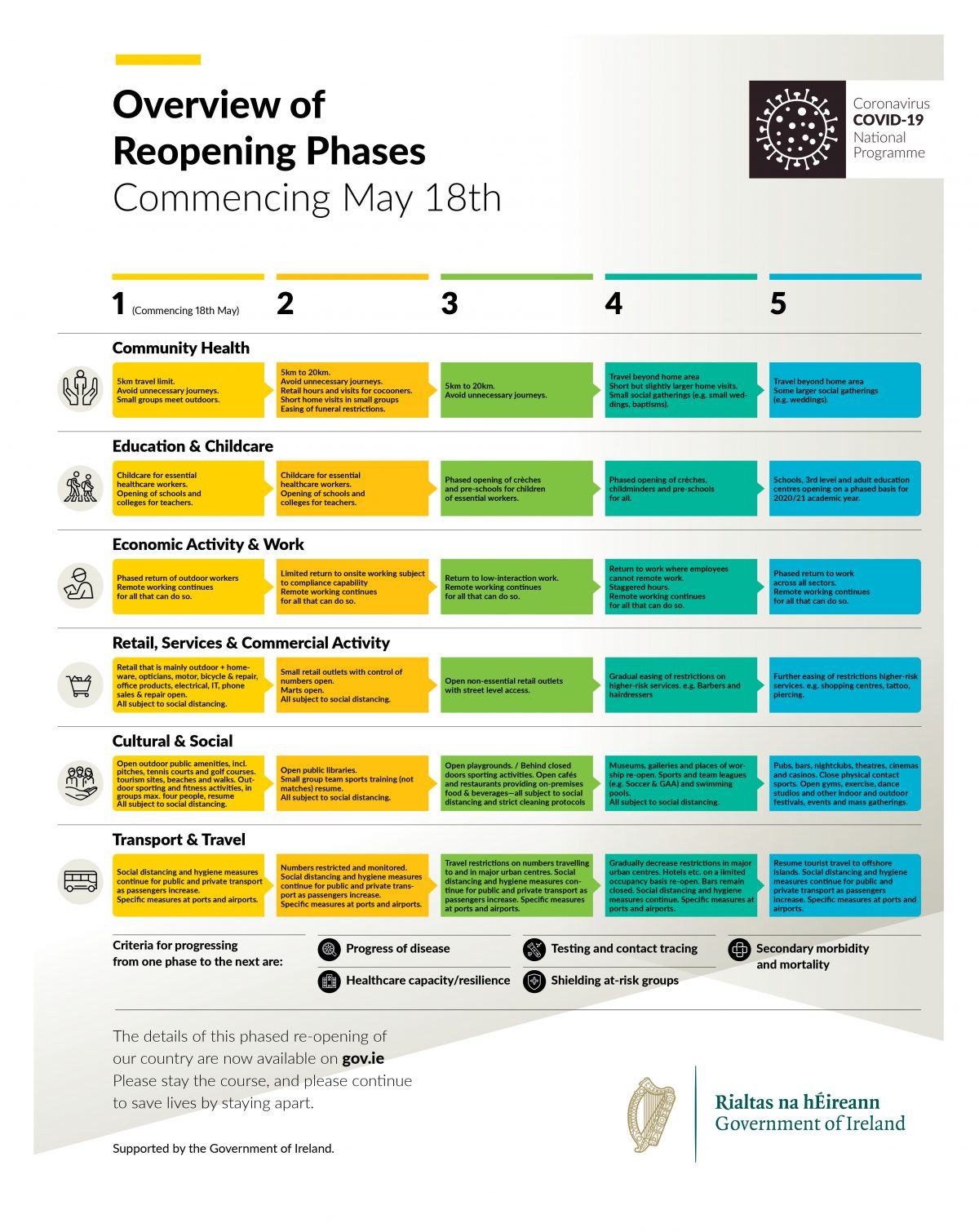 Overview of Phase 1 of the Government's Roadmap for Modifying Restrictions imposed to combat the COVID-19 Pandemic